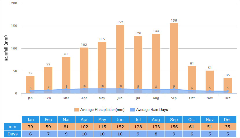 Average Rainfall of Shangri-La