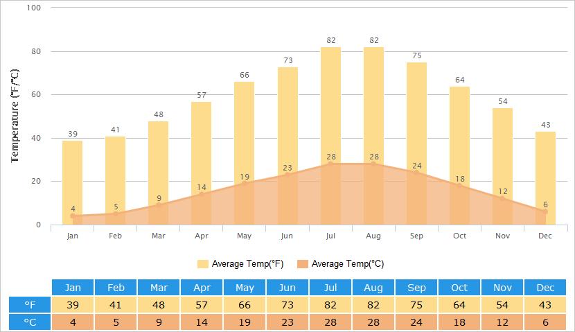 Average Temperatures of Shangri-La
