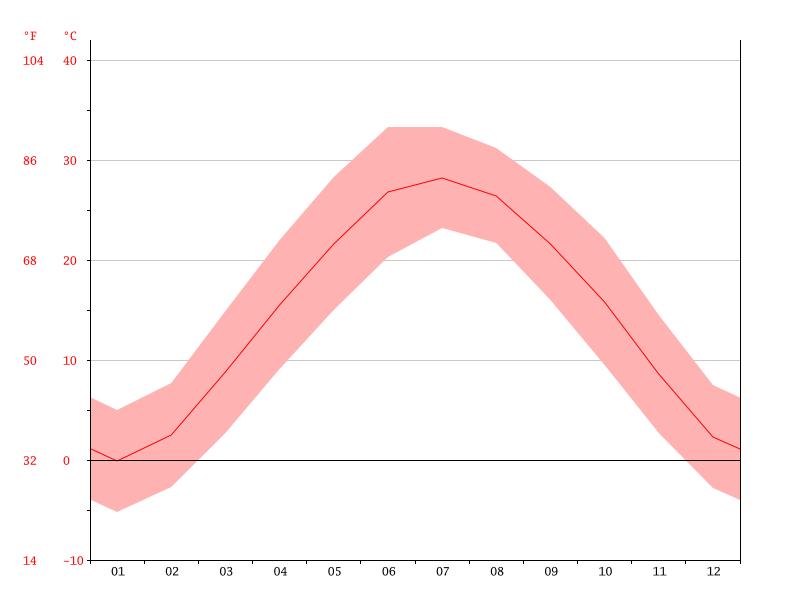 Yuanyang Temperature