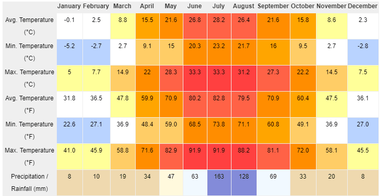 Yuanyang climate by month
