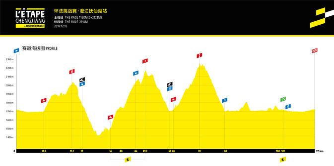 Tour de France à la Chinoise altitude graph